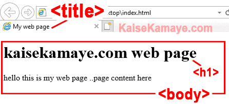 Web Page Kaise Banaye, How to Create Web Page in Hindi